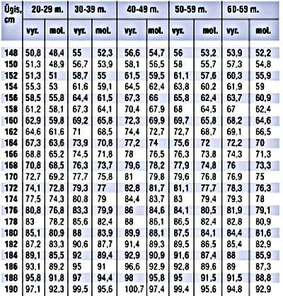 Optimalus zmogaus dydis zmogui Padidejes narys 17 metu