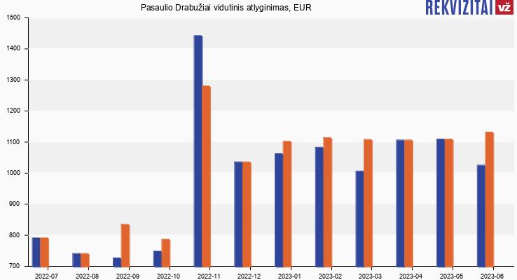 Dydzio atlyginimo nariai HOA valdybos nariai Penio dydis per 18 metu