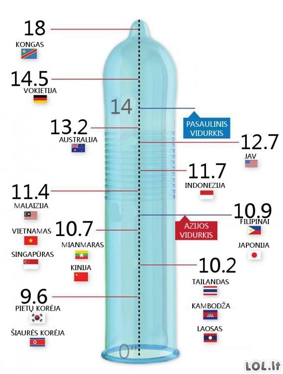 Normalus varpos dydis per 16 metu Nario konkurencijos dydziai